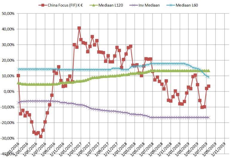 Fidelity China Focus