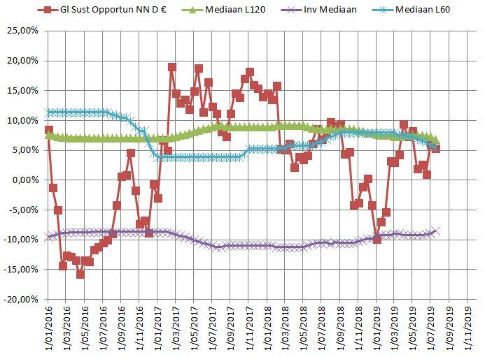 NN Glob Sust Opportunities NL0009265404