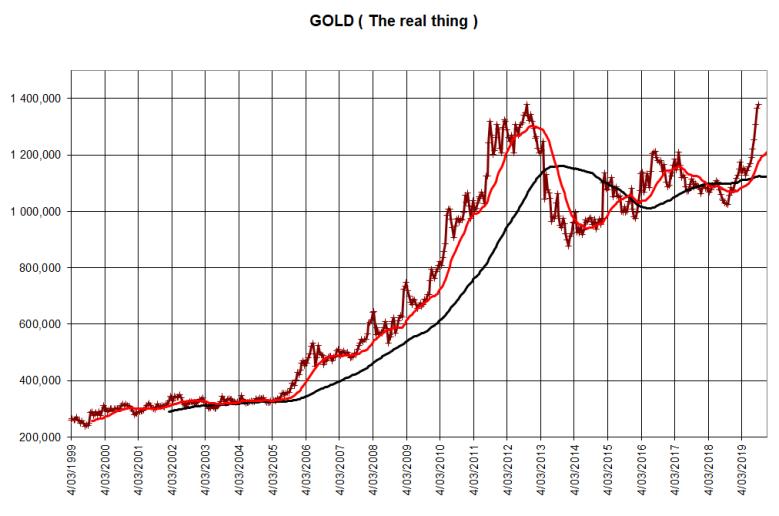 Goud in euro