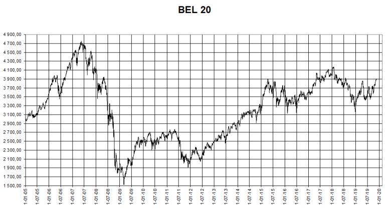 BEL20 vanaf 1 1 2005