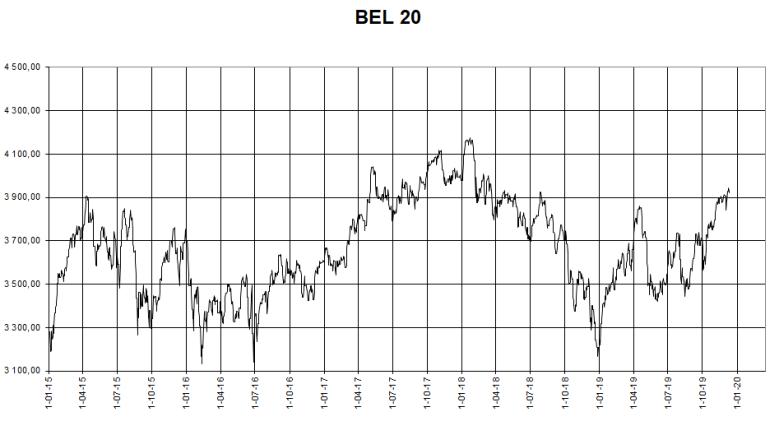 BEL20 vanaf 1 1 2015
