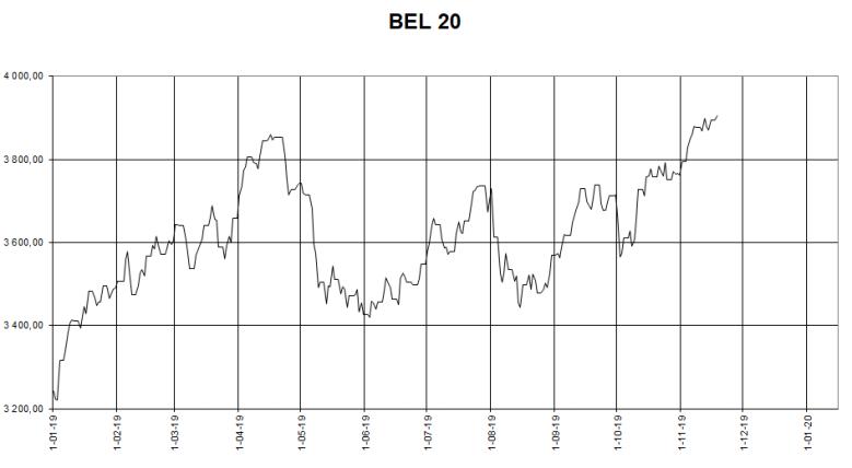 BEL20 vanaf 1 1 2019