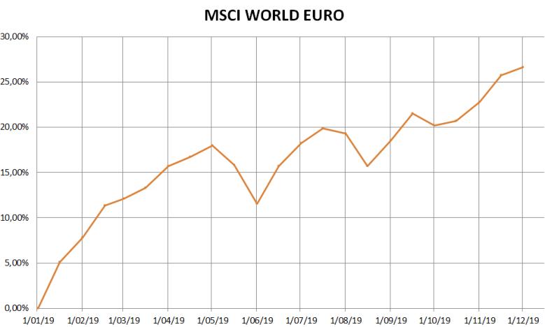 MSCI WORLD 2019