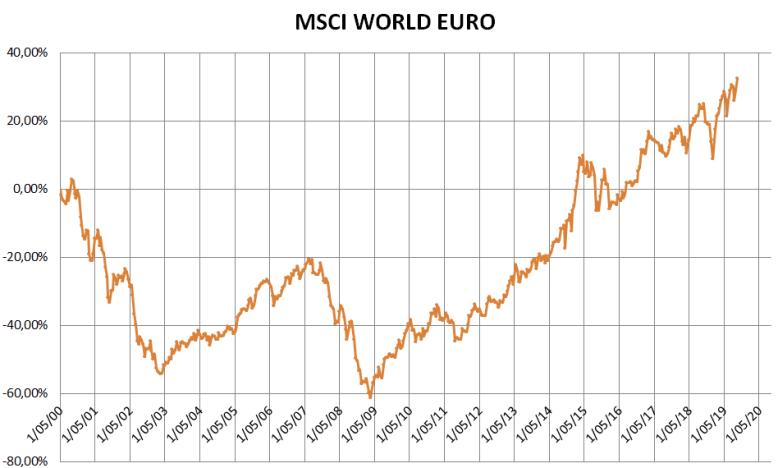 MSCI WORLD vanaf 2000