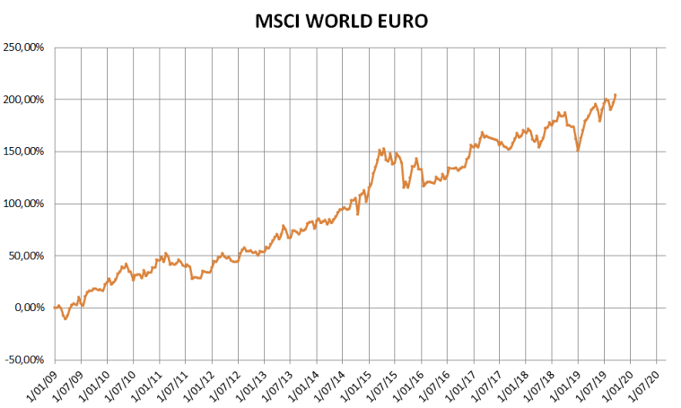 MSCI WORLD vanaf 2009