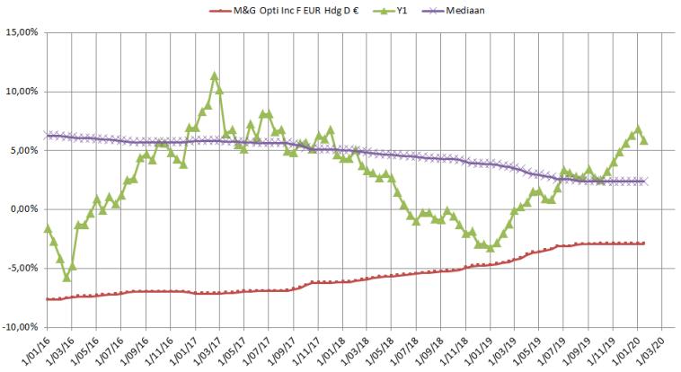 MandG Optimal Income