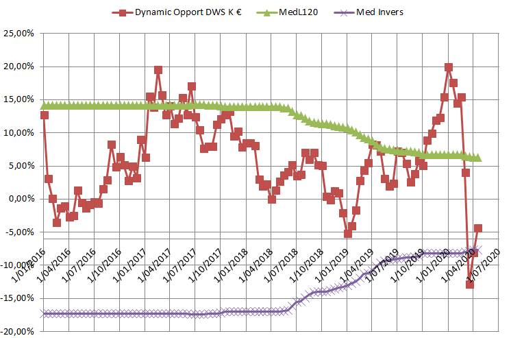 DWS Dynamic Opportun
